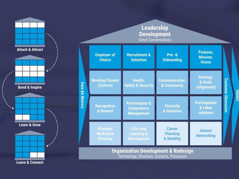 Moovs Training Framework