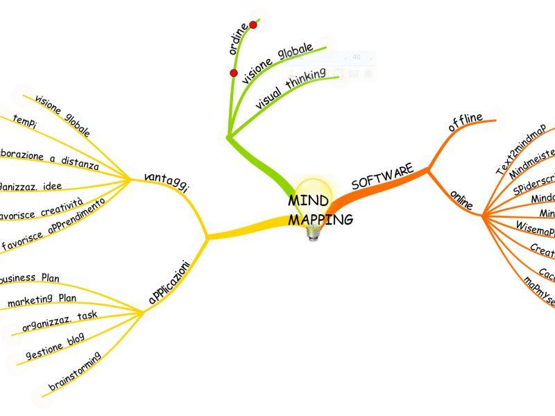 Mappa mentale per networking